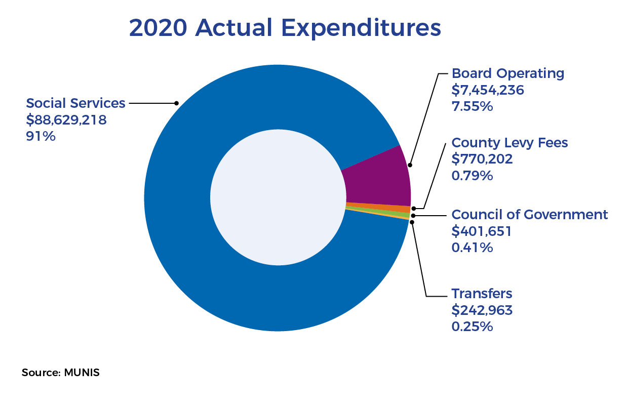 2020 Actual Expenditures_v2
